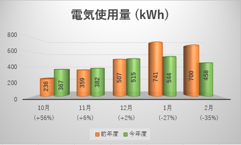 電気使用量のグラフ