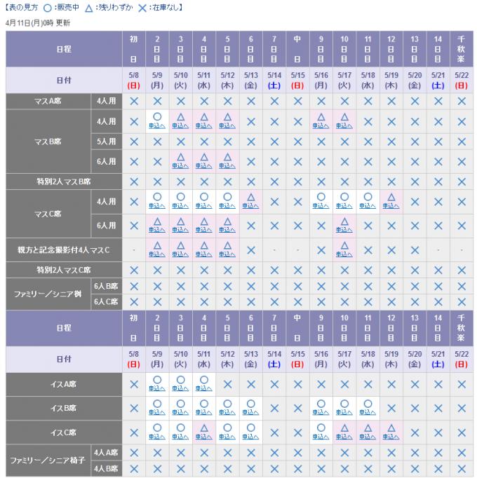4月11日時点の大相撲チケット販売状況